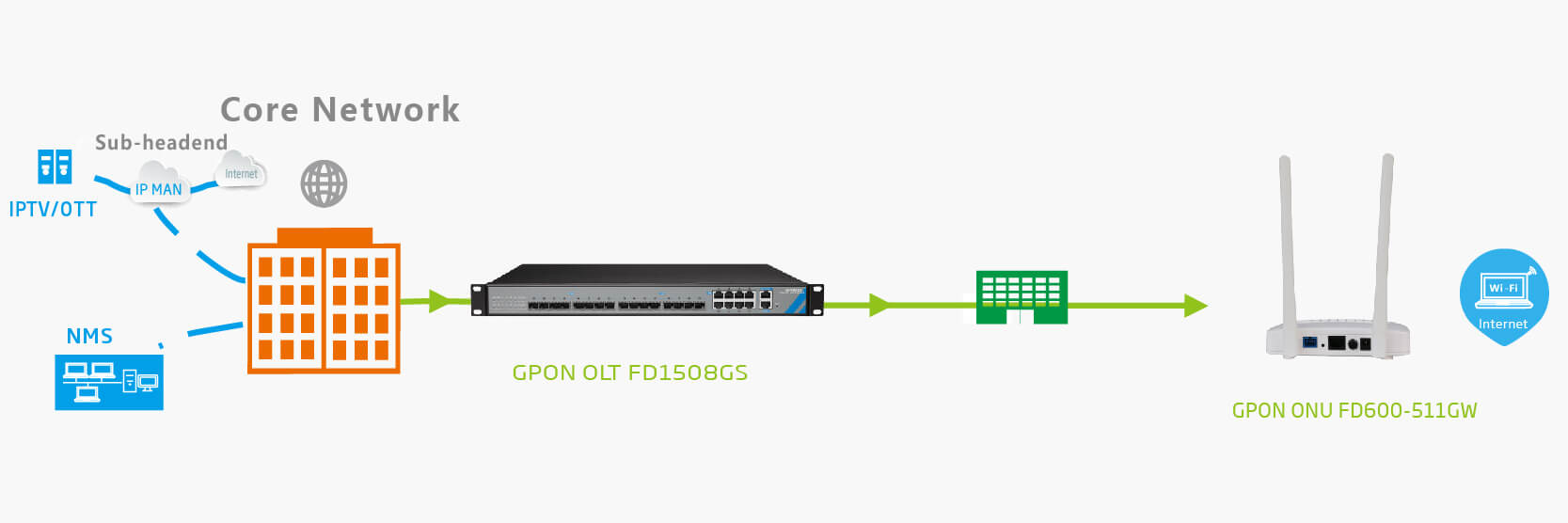 FTTH 1GE WIFI GPON ONU SOLUTION